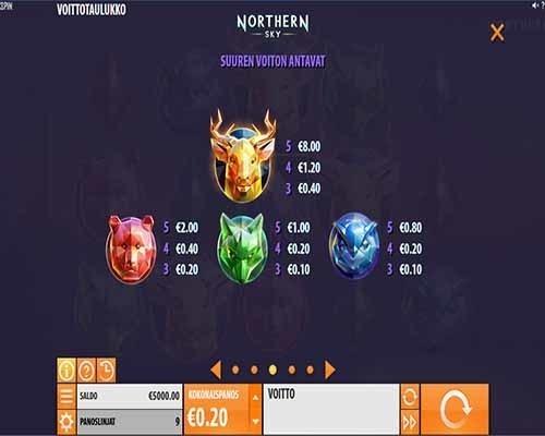 Northern_Sky_kolikkopeli