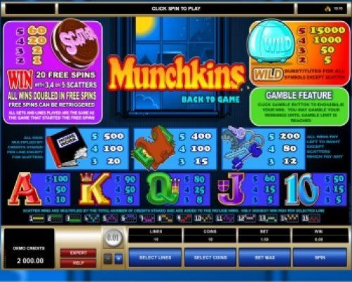 Munchkins kolikkopeli